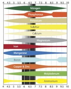 Nutrient pH Range